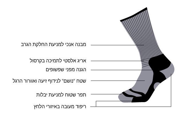כל גרבי ה- medium weight של GoNature פותחו בקפידה לטובת ענף המטיילים והן בעלות תכונות ייחודיות לשמירה על כף הרגל ולנוחות מירבית